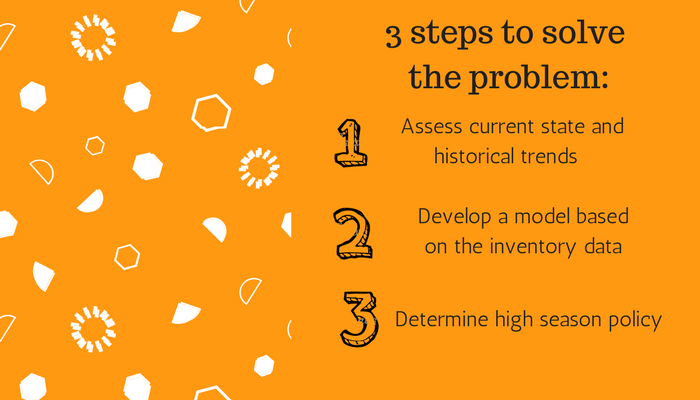 3 Steps to solve the problem - CS